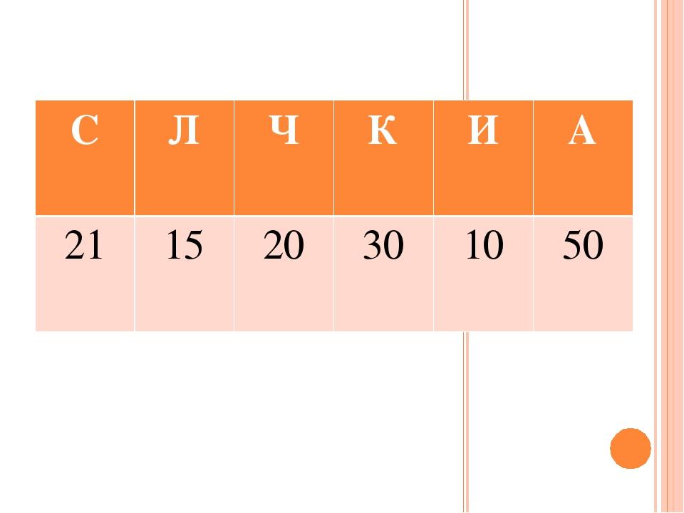 С Л Ч К И А 21 15 20 30 10 50