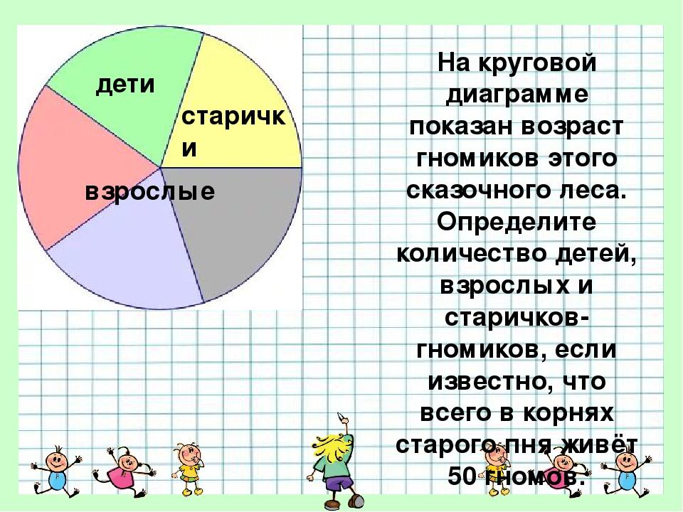 На круговой диаграмме показан возраст гномиков этого сказочного леса. Определ...