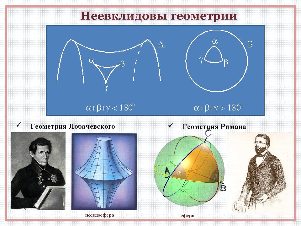 Геометрия Лобачевского Геометрия Римана псевдосфера сфера
