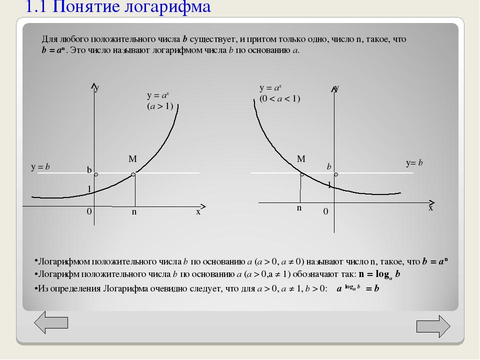 1.1 Понятие логарифма у х y = b b M 1 0 n y = ax (a > 1) х y = ax (0 < a < 1)...