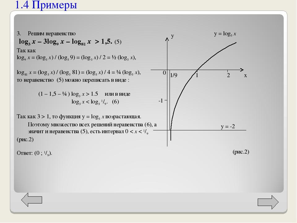1.4 Примеры Решим неравенство log3 x – 3log9 x – log81 x > 1,5. (5) Так как l...