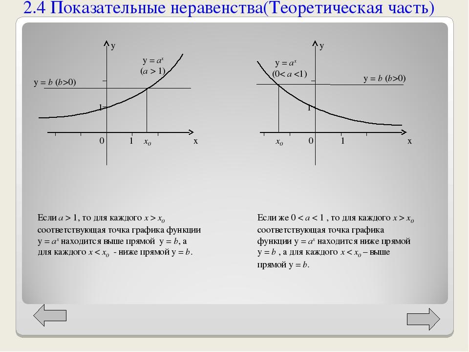 2.4 Показательные неравенства(Теоретическая часть) х х y y y = ax (a > 1) y =...