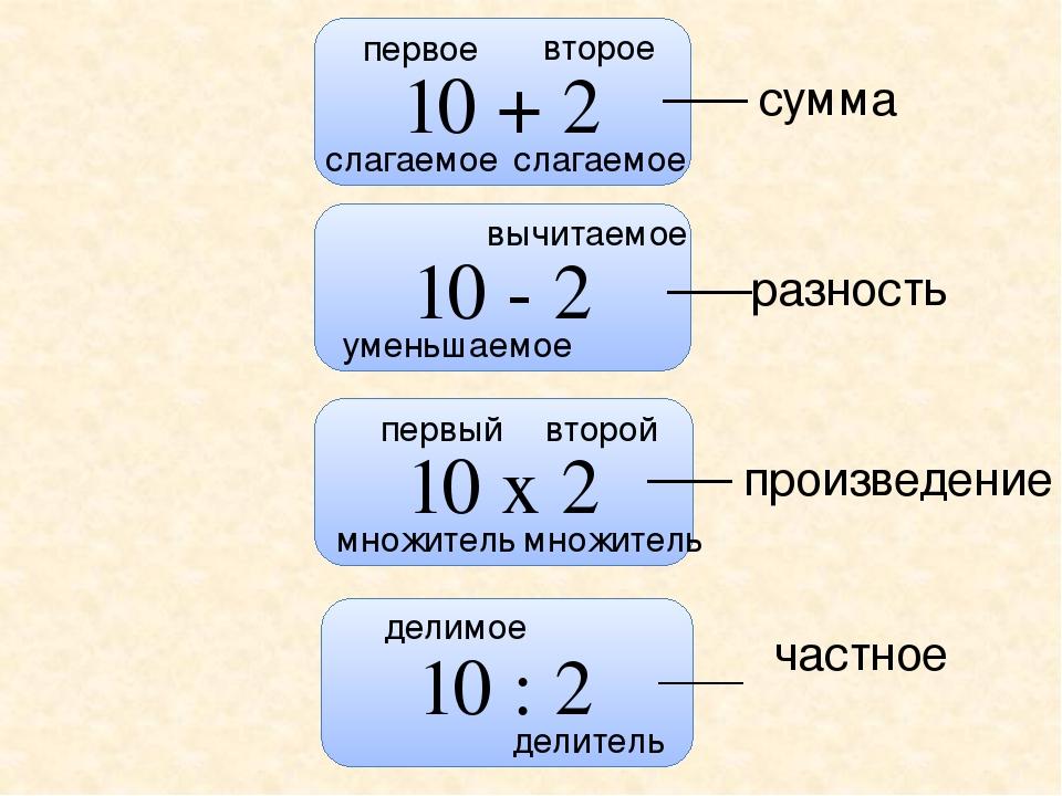 10 + 2 10 - 2 10 х 2 10 : 2 слагаемое первое второе слагаемое сумма уменьшаем...