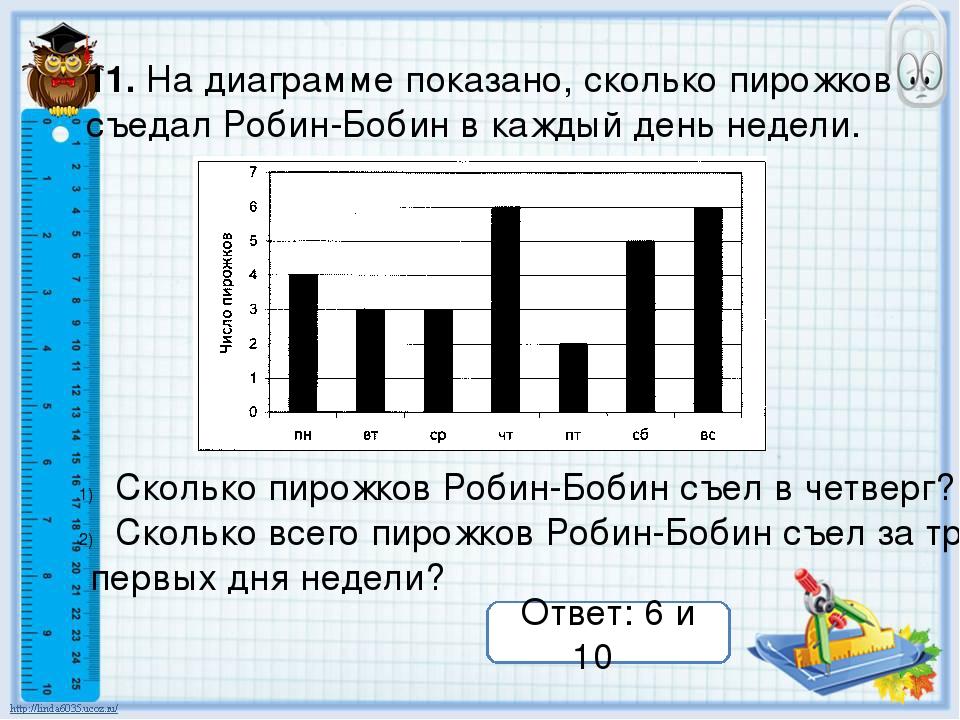 11. На диаграмме показано, сколько пирожков съедал Робин-Бобин в каждый день...