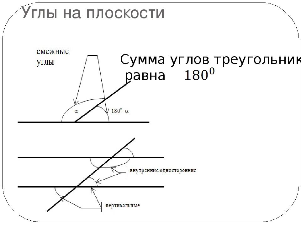 Углы на плоскости Сумма углов треугольника равна