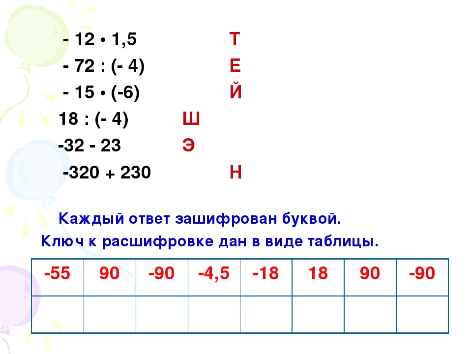 - 12 • 1,5 Т - 72 : (- 4) Е - 15 • (-6) Й 18 : (- 4) Ш -32 - 23 Э -320 + 230...