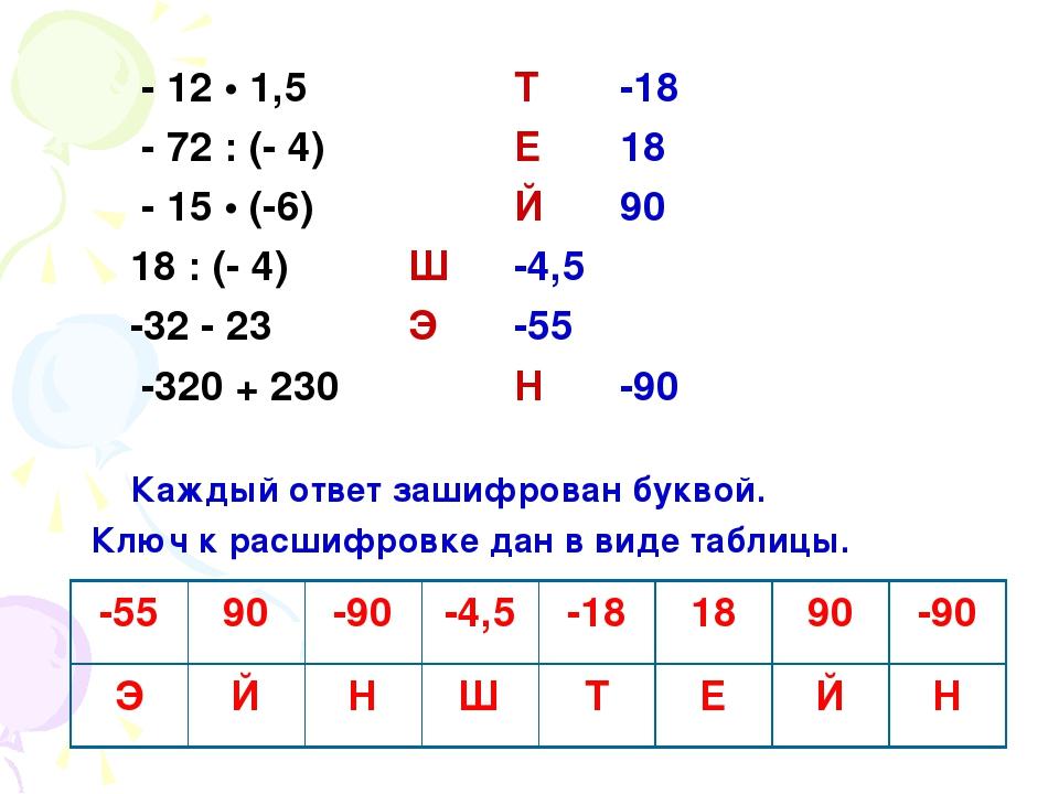 - 12 • 1,5 Т -18 - 72 : (- 4) Е 18 - 15 • (-6) Й 90 18 : (- 4) Ш -4,5 -32 - 2...