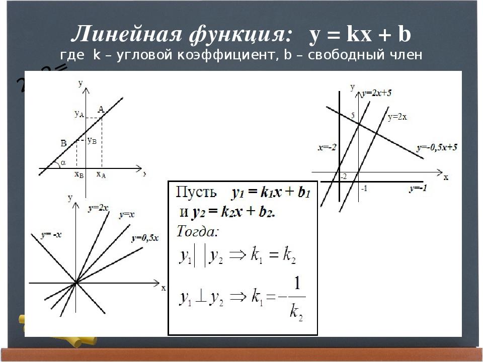 Линейная функция: y = kx + b где k – угловой коэффициент, b – свободный член...