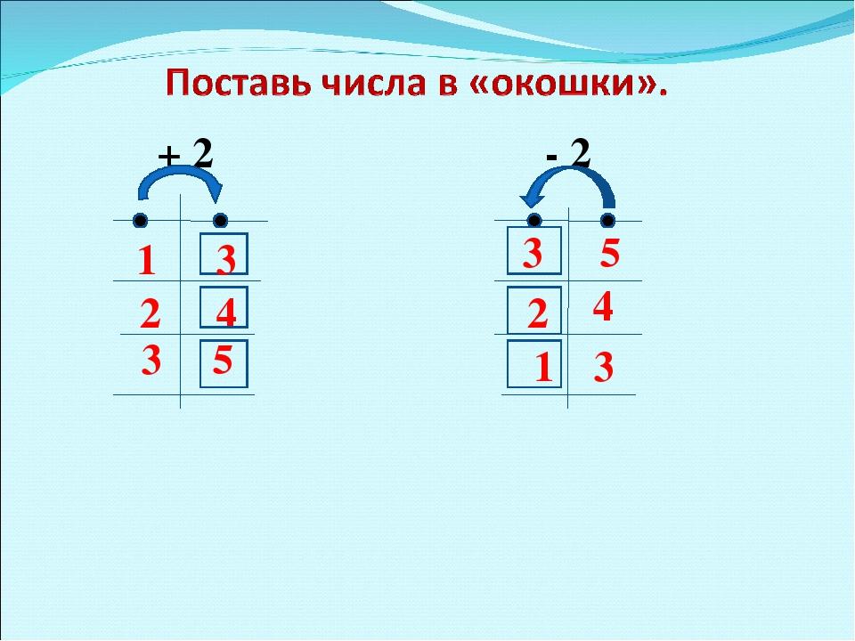 + 2 - 2 1 2 3 3 4 5 5 4 3 3 2 1