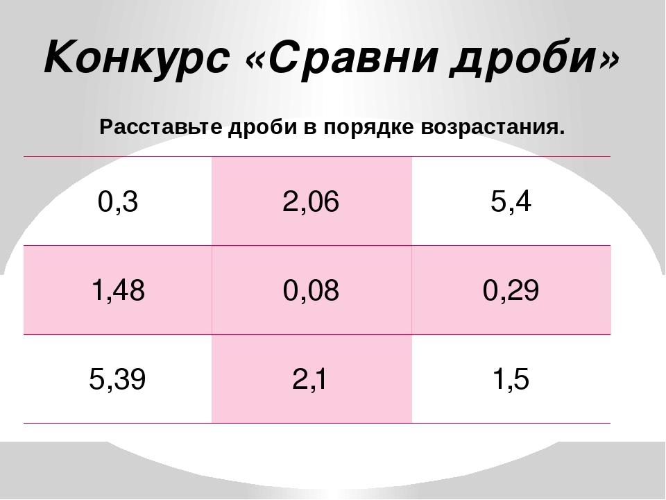 Конкурс «Сравни дроби» Расставьте дроби в порядке возрастания. 0,3 2,06 5,4 1...