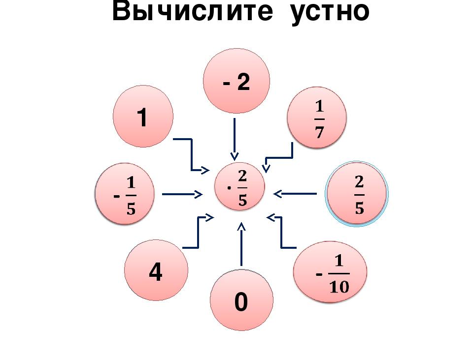 Вычислите устно  - 5    1  10 0 - 2    0 4  1