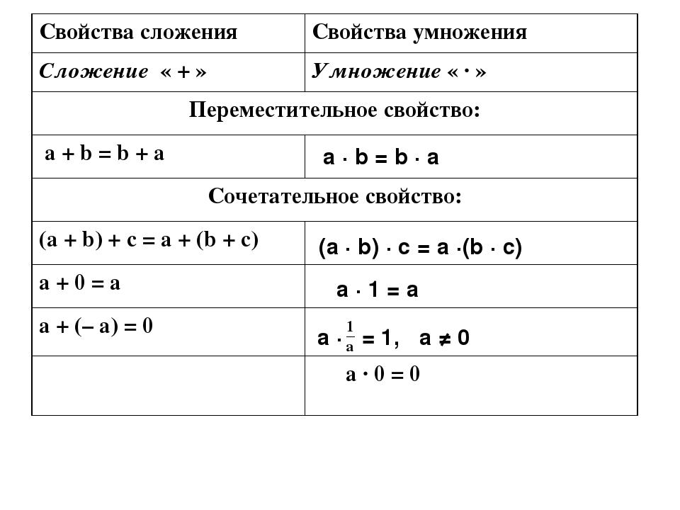 a ∙ b = b ∙ a (a ∙ b) ∙ c = a ∙(b ∙ c) a ∙ 1 = a a ∙ = 1, a ≠ 0 Свойствасложе...