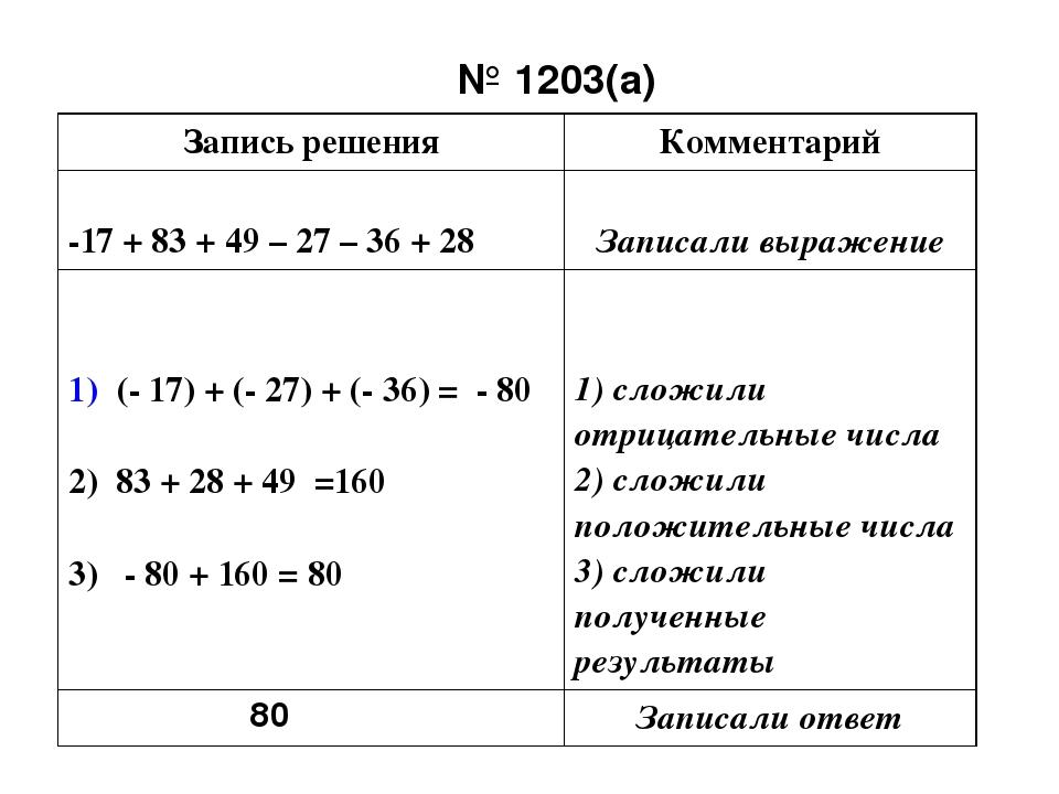 № 1203(а) 80 Записьрешения Комментарий -17 + 83 + 49 – 27 – 36 + 28 Записали...