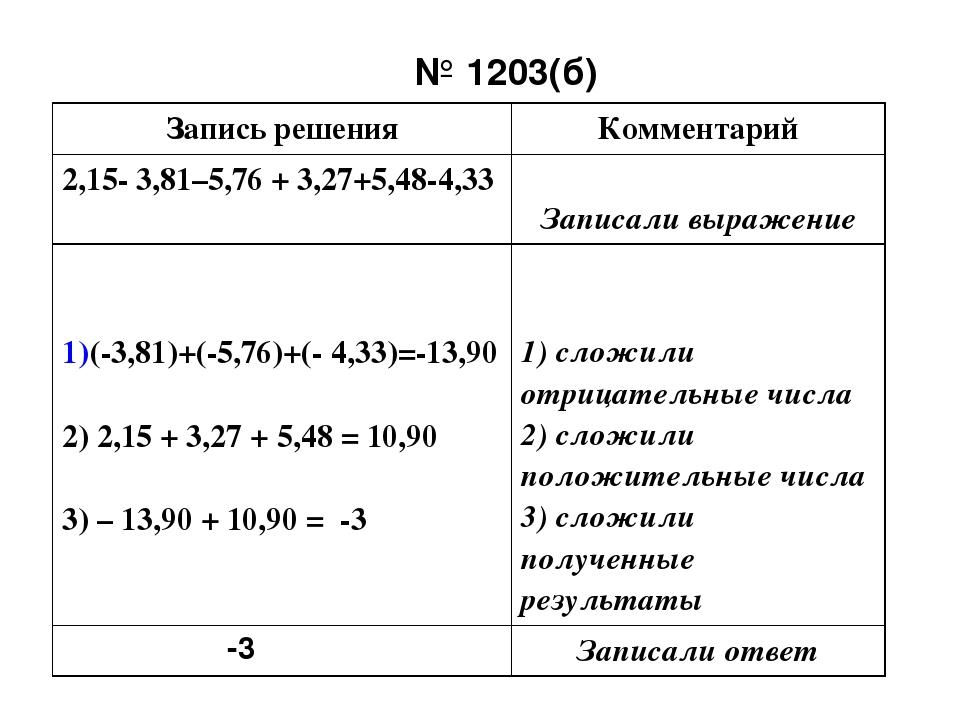 № 1203(б) -3 Записьрешения Комментарий 2,15- 3,81–5,76 + 3,27+5,48-4,33 Запис...