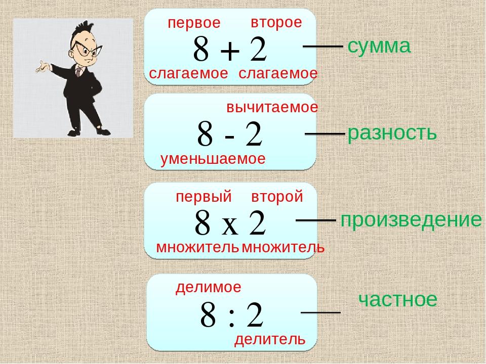 8 + 2 8 - 2 8 х 2 8 : 2 слагаемое первое второе слагаемое сумма уменьшаемое в...