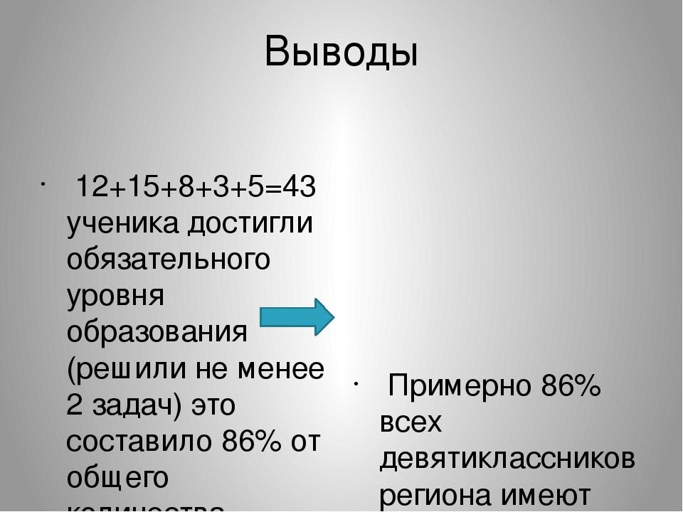 Выводы 12+15+8+3+5=43 ученика достигли обязательного уровня образования (реши...