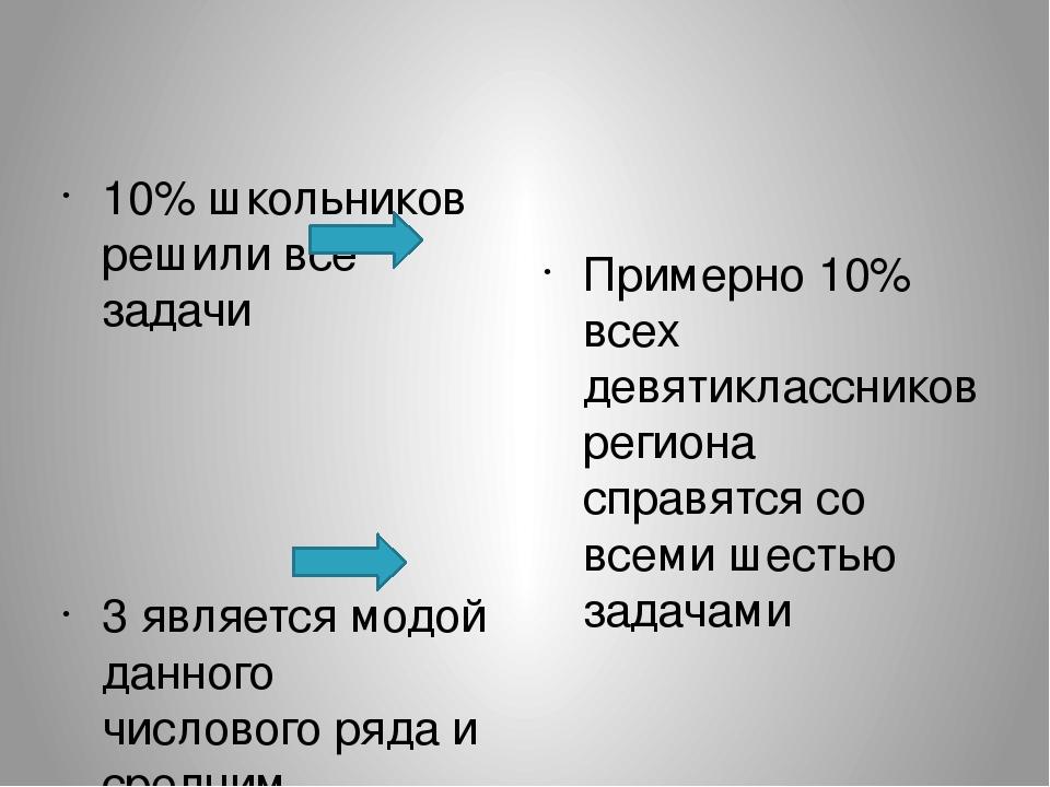10% школьников решили все задачи 3 является модой данного числового ряда и ср...