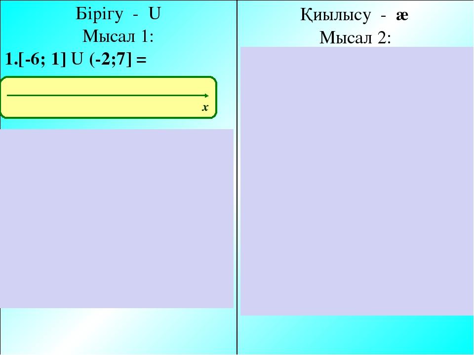 Бірігу - U Мысал 1: [-6; 1] U (-2;7] = (-∞; 1]U(-2;+∞)= [-3; 2] U [4;8) Қиылы...