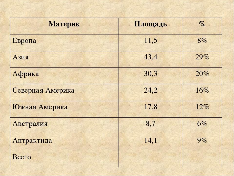 Материк Площадь % Европа 11,5 8% Азия 43,4 29% Африка 30,3 20% Северная Амери...