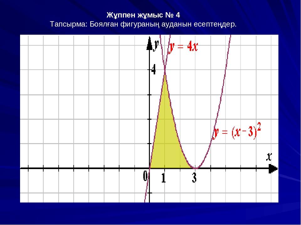 Жұппен жұмыс № 4 Тапсырма: Боялған фигураның ауданын есептеңдер.