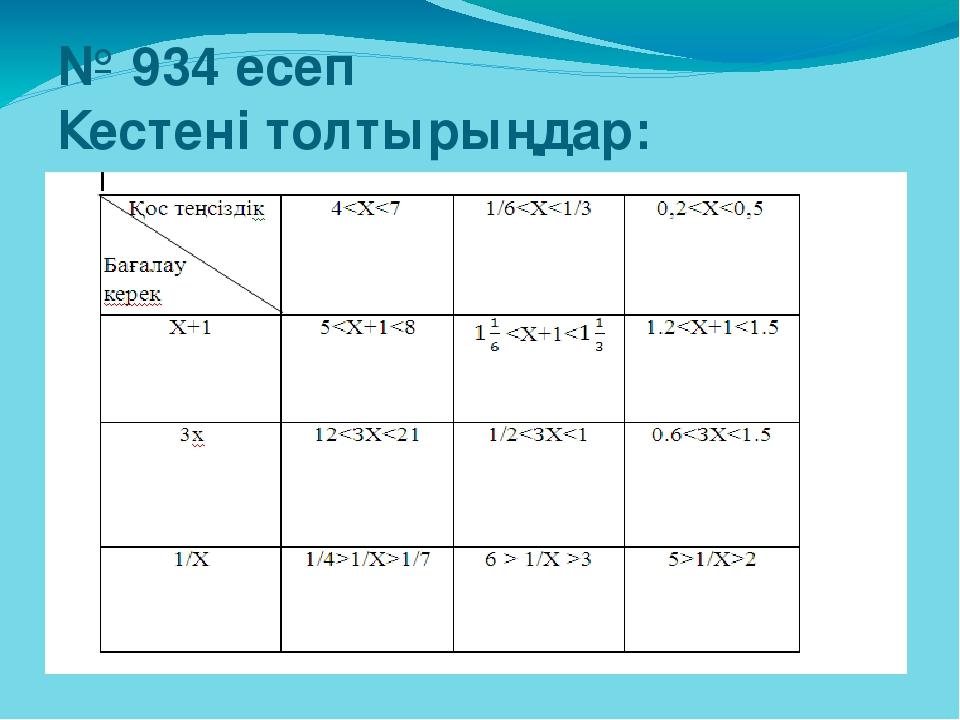 № 934 есеп Кестені толтырыңдар: