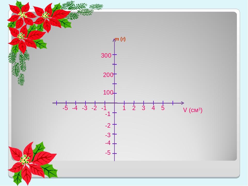 300 -5 5 -5 -4 4 -4 200 3 -3 -3 2 -2 -2 100 1 -1 -1 V (cм3) m (г)