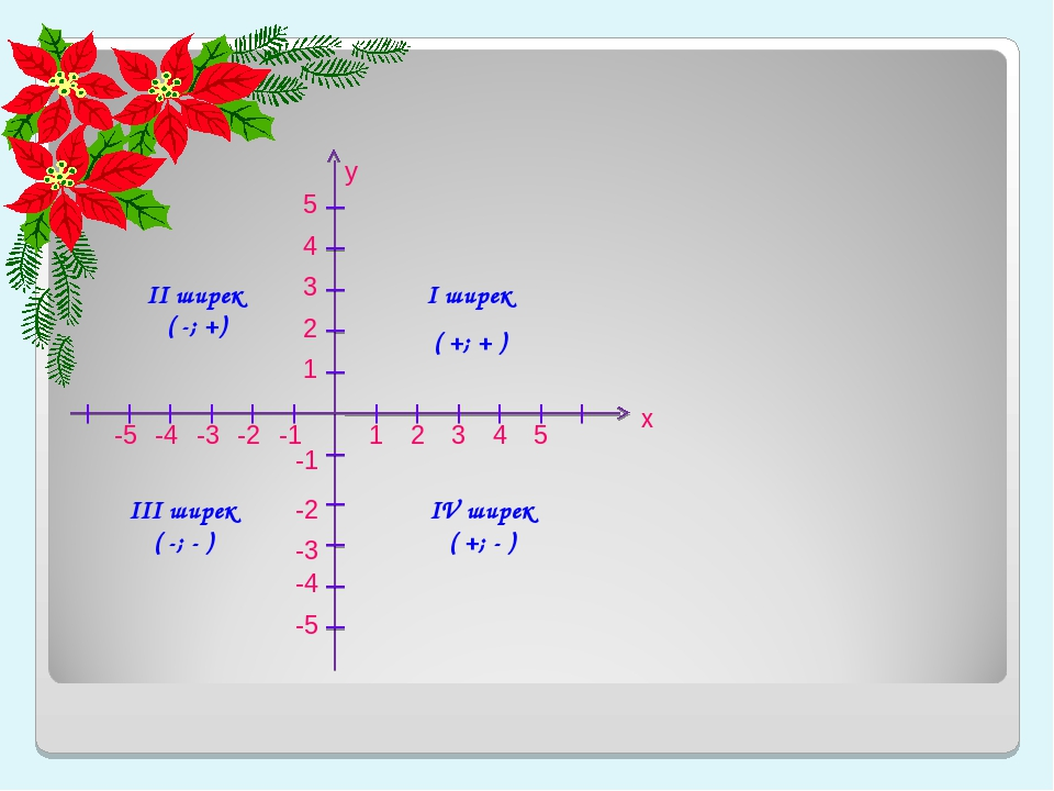 5 -5 5 -5 4 -4 4 -4 3 3 -3 -3 2 2 -2 -2 1 1 -1 -1 х у І ширек ( +; + ) ІІ шир...