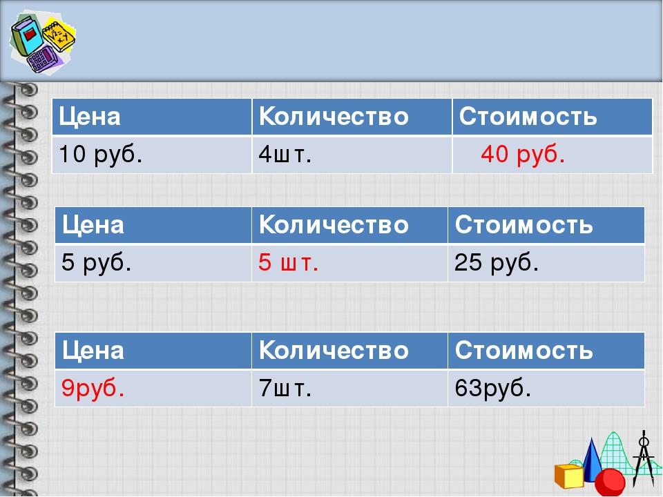 Цена Количество Стоимость 10 руб. 4шт. 40 руб. Цена Количество Стоимость 5 ру...