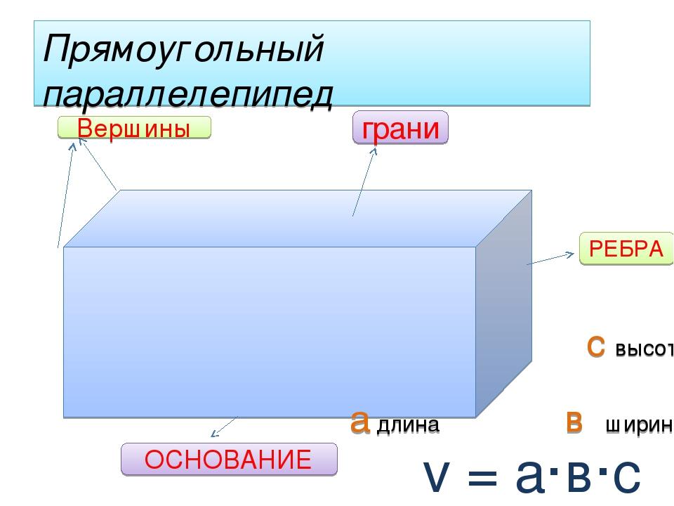 Прямоугольный параллелепипед с высота а длина в ширина v = а·в·с грани РЕБРА...