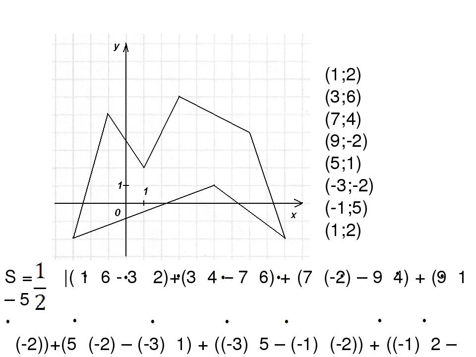 (1;2) (3;6) (7;4) (9;-2) (5;1) (-3;-2) (-1;5) (1;2) S = |( 1 6 - 3 2)+(3 4 –...
