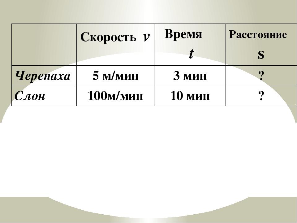 Скоростьv Время t Расстояниеs Черепаха 5 м/мин 3 мин ? Слон 100м/мин 10 мин ?