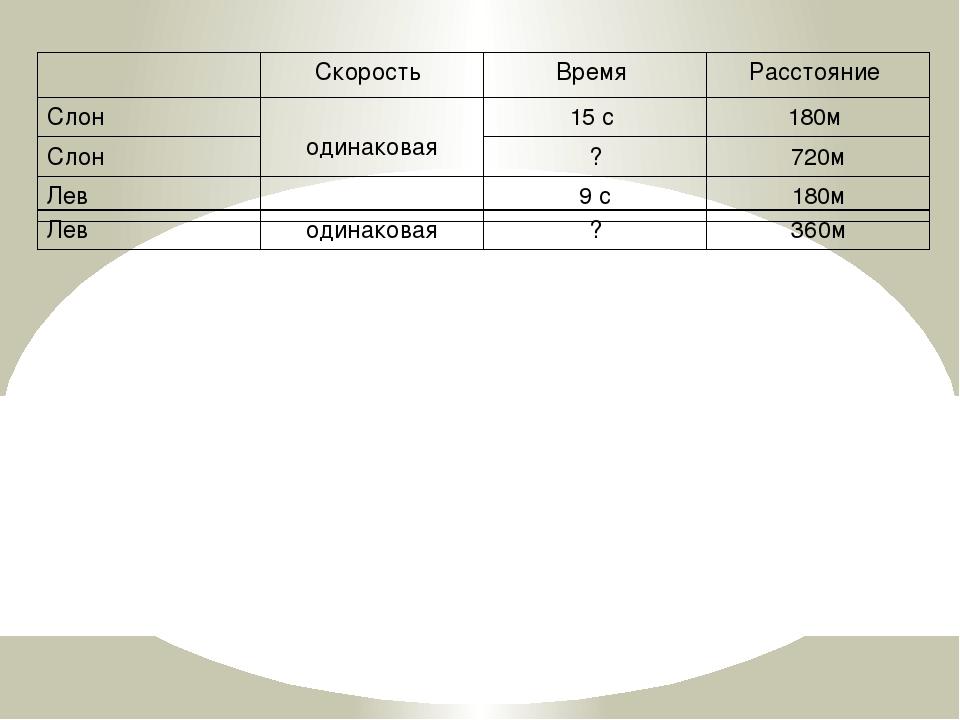 Скорость Время Расстояние Слон одинаковая 15 с 180м Слон ? 720м Лев 9с 180м Л...