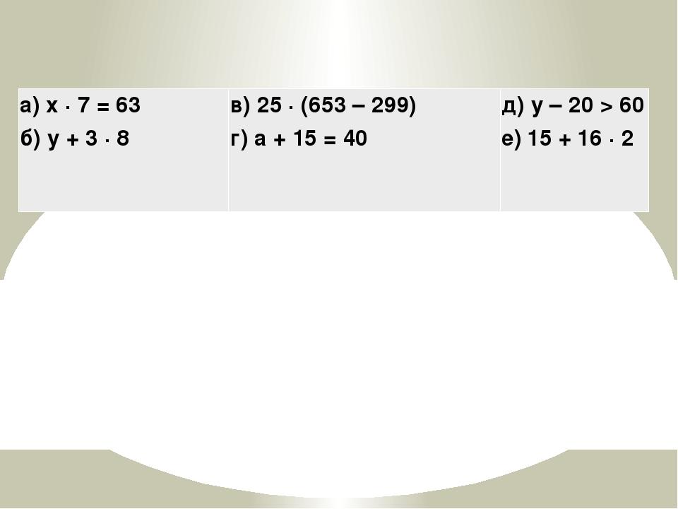 а) x · 7 = 63 б) y + 3 · 8 в) 25 · (653 – 299) г) а + 15 = 40 д) y – 20 > 60...