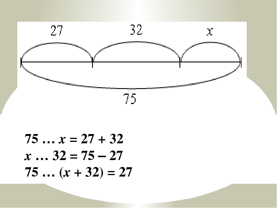 75 … x = 27 + 32 x … 32 = 75 – 27 75 … (x + 32) = 27