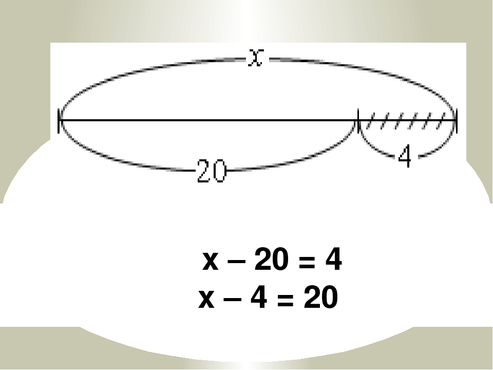х – 20 = 4 х – 4 = 20
