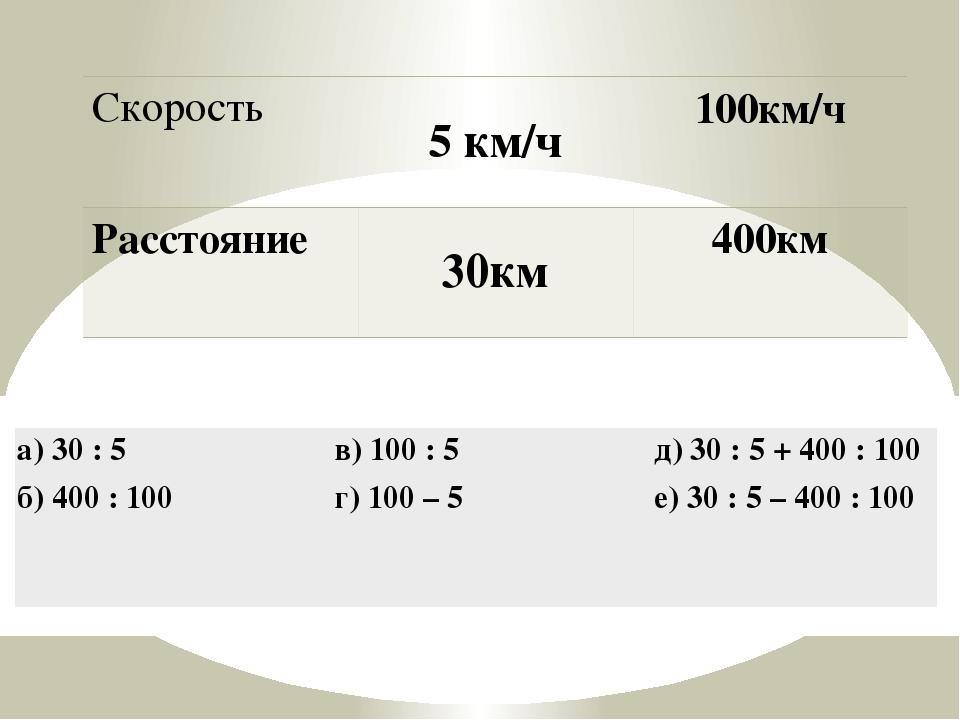 Скорость 5 км/ч 100км/ч Расстояние 30км 400км а) 30 : 5 б) 400 : 100 в) 100 :...