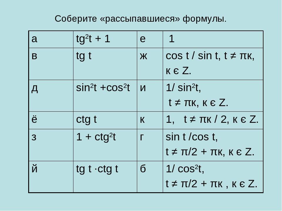 Соберите «рассыпавшиеся» формулы. а tg2t + 1 е 1 в tg t ж cos t / sin t, t ≠...