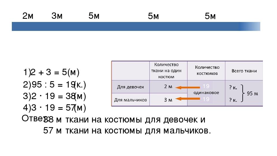 2 + 3 = 5(м) 1) 95 : 5 = 19 2) (к.) 5м 2м 3м 5м 5м 19 19 2 · 19 = 38 3) (м) 3...
