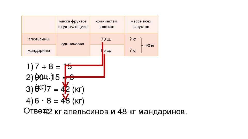 7 + 8 = 15 (ящ.) 1) 90 : 15 = 6 (кг) 2) 6 · 7 = 42 (кг) 3) 6 · 8 = 48 (кг) 4)...