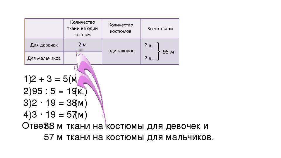 2 + 3 = 5(м) 1) 95 : 5 = 19 2) (к.) 2 · 19 = 38 3) (м) 3 · 19 = 57 4) (м) Отв...