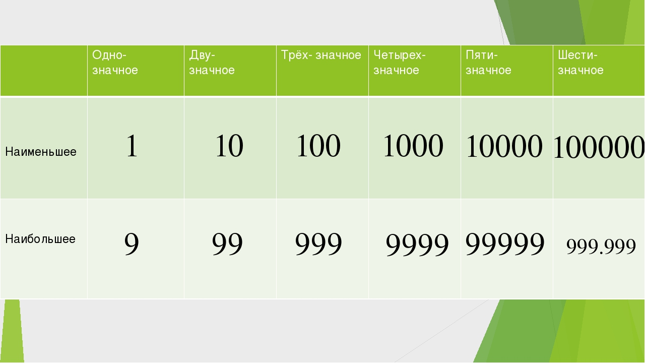 1 10 9 100 1000 999 100000 10000 999.999 9999 99 99999 Одно- значное Дву- зна...