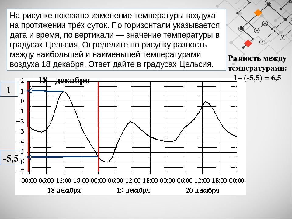 На рисунке показано изменение температуры воздуха на протяжении трёх суток. П...