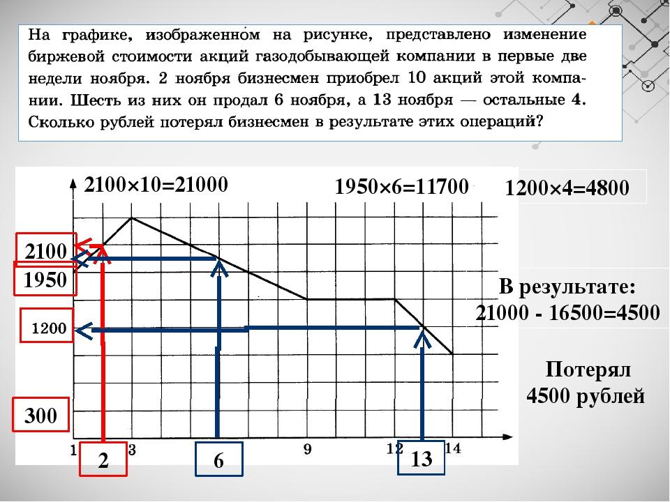 2 2100 2100×10=21000 6 13 1200×4=4800 1950×6=11700 1950 300 В результате: 210...