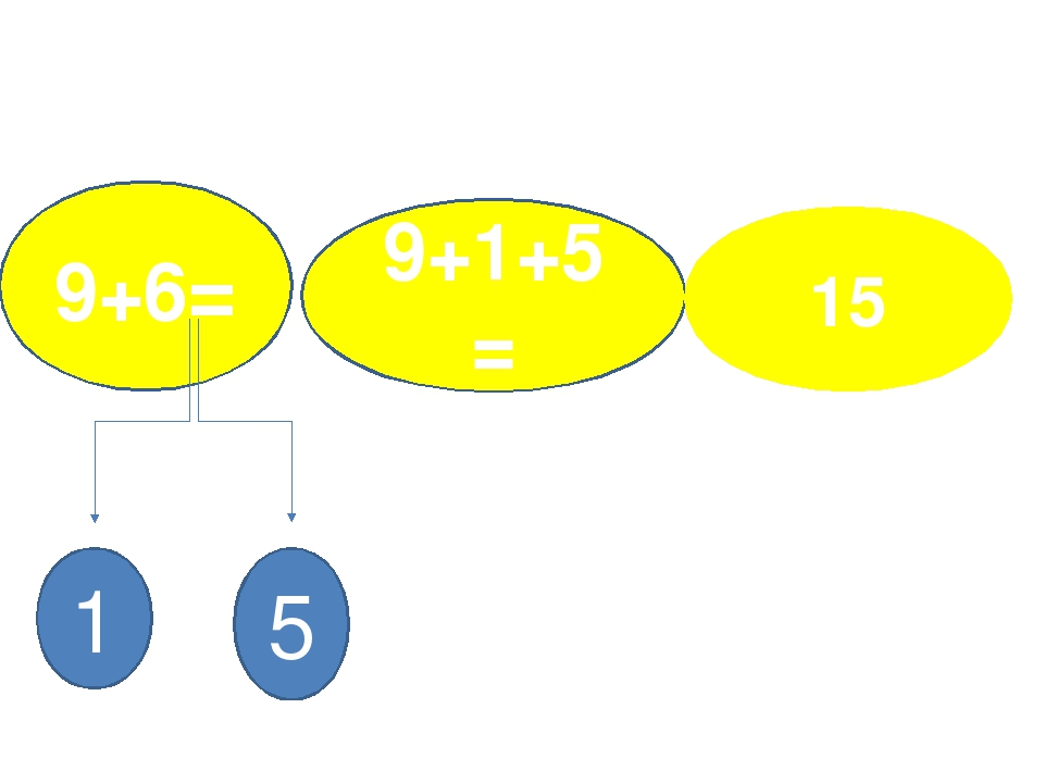 9+6= 9+1+5= 1 5 15
