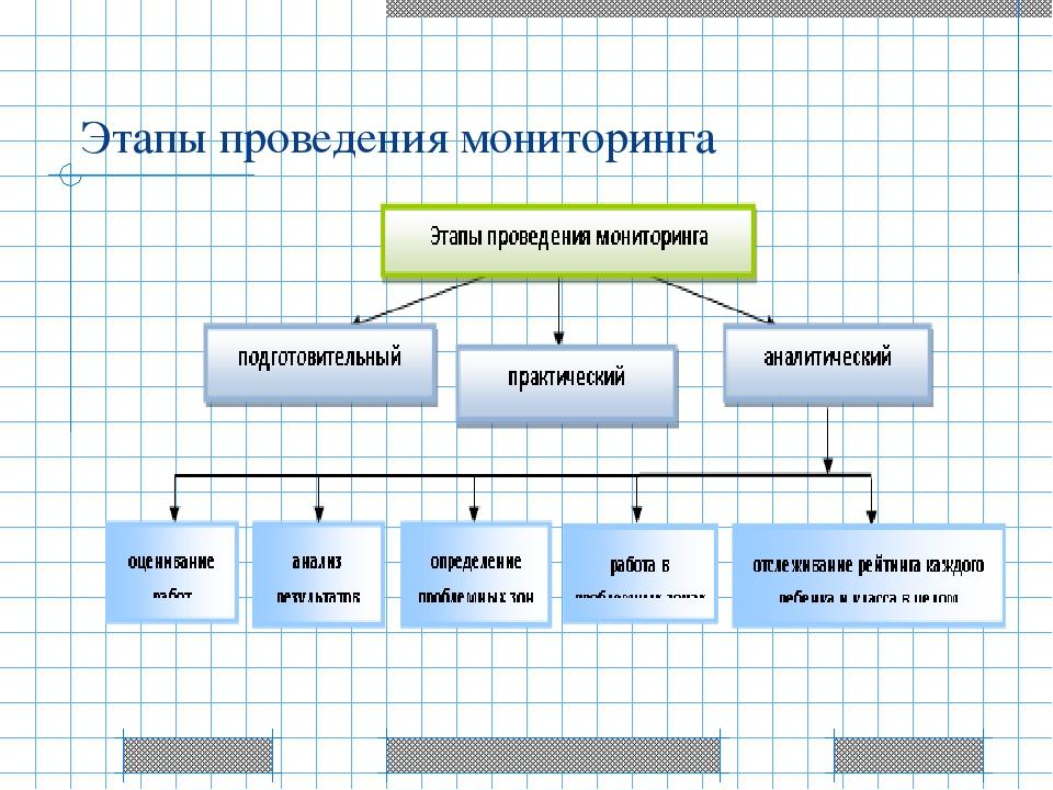 Этапы проведения мониторинга