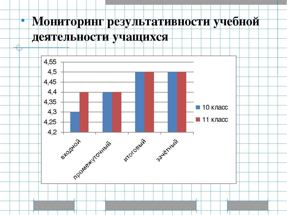 Мониторинг результативности учебной деятельности учащихся