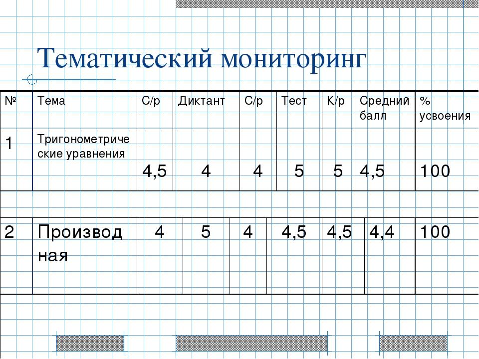 Тематический мониторинг № Тема С/р Диктант С/р Тест К/р Средний балл % усвоен...