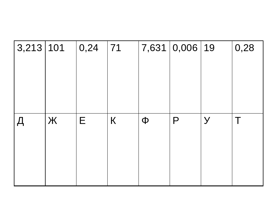3,213 101 0,24 71 7,631 0,006 19 0,28 Д Ж Е К Ф Р У Т