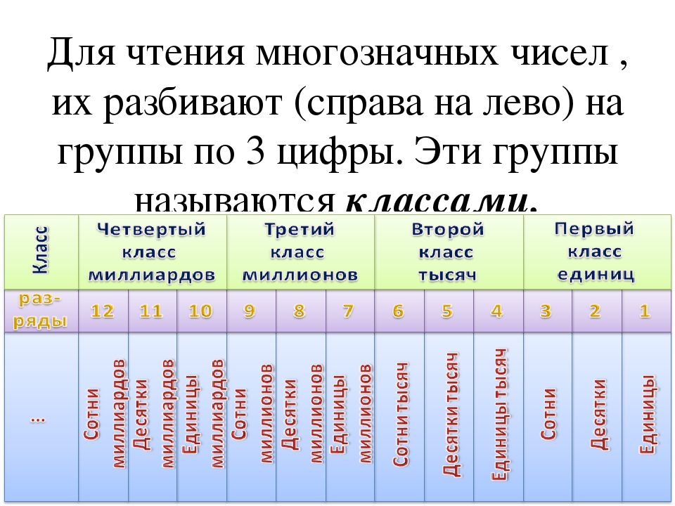 Для чтения многозначных чисел , их разбивают (справа на лево) на группы по 3...