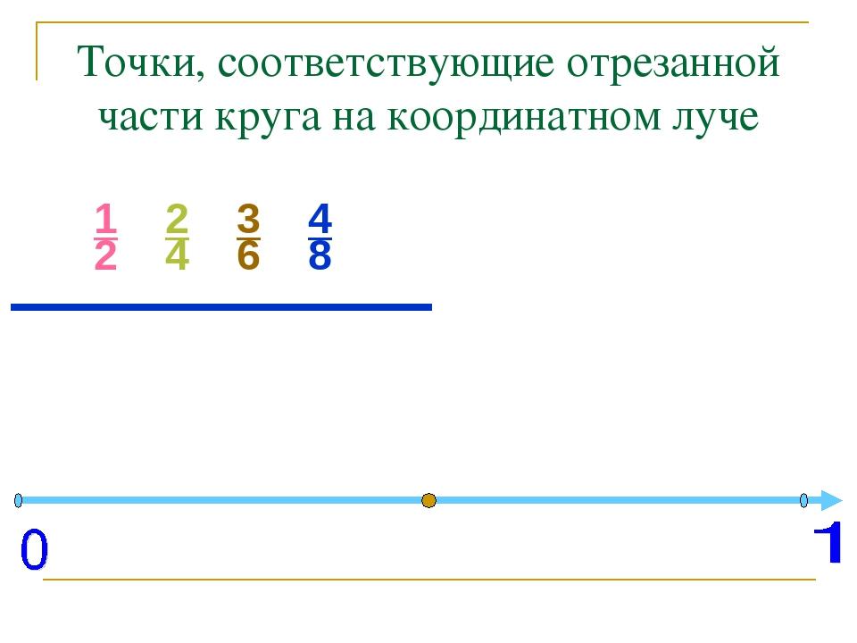 Точки, соответствующие отрезанной части круга на координатном луче 1 2 2 4 3...